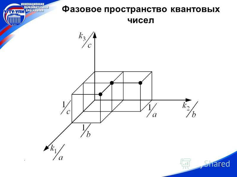 15 Фазовое пространство квантовых чисел.