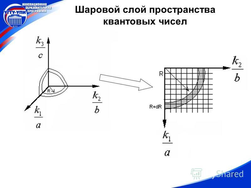 17 Шаровой слой пространства квантовых чисел