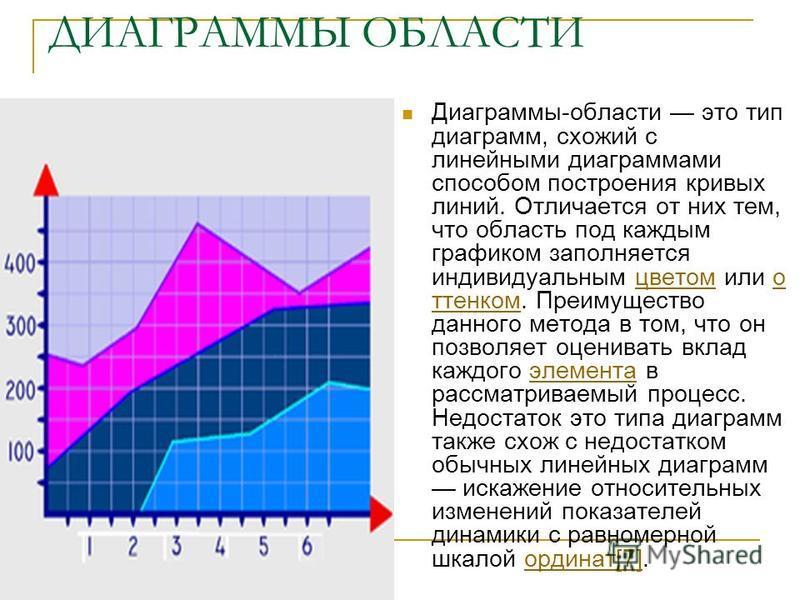 БИРЖЕВЫЕ ДИАГРАММЫ Биржевые диаграммы отражают наборы данных из нескольких значений (например: цена открытия биржи, цена закрытия, максимальная и минимальная цена определённого временного интервала). Применяются для отображения биржевых данных: котир