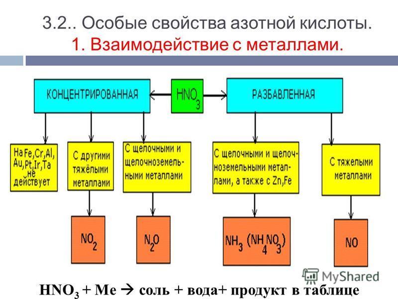 3.2.. Особые свойства азотной кислоты. 1. Взаимодействие с металлами. HNO 3 + Mе соль + вода+ продукт в таблице