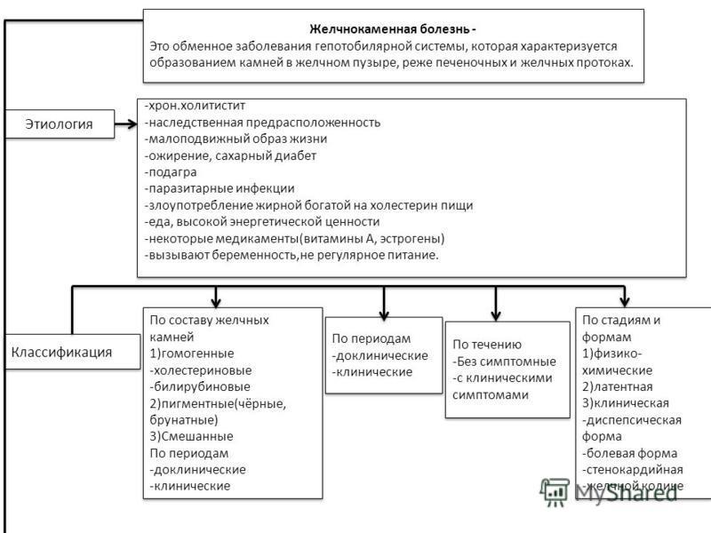Желчнокаменная болезнь - Это обменное заболевания гепотобилярной системы, которая характеризуется образованием камней в желчном пузыре, реже печеночных и желчных протоках. Желчнокаменная болезнь - Это обменное заболевания гепотобилярной системы, кото
