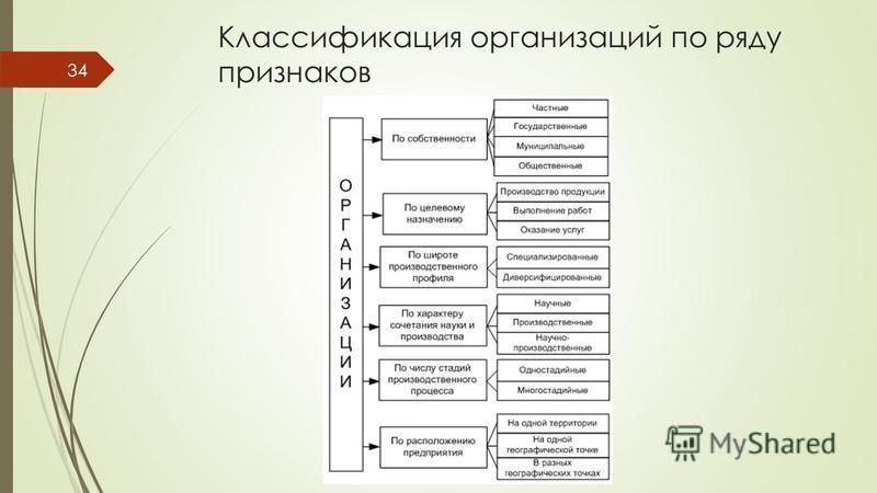Классификация организаций по ряду признаков 34
