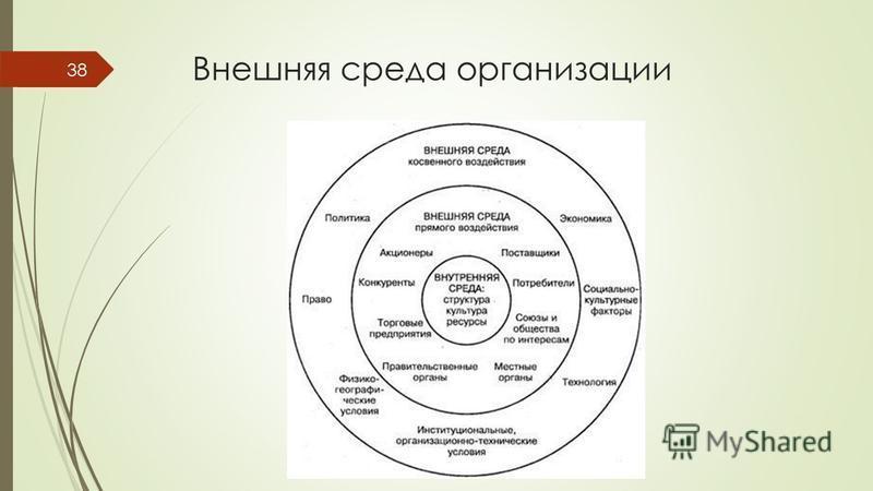 Внешняя среда организации 38