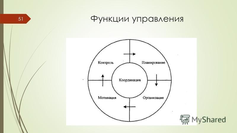 Функции управления 51