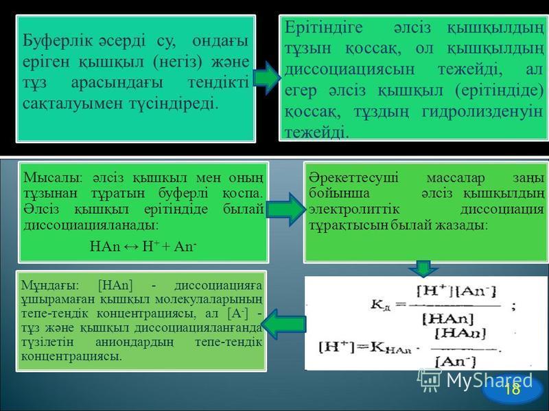 18 Буферлік әсерді су, хондағы еріген қышқыл (негіз) және тұз арасындағы тендікті сақталуымен түсіндіреді. Ерітіндіге әлсіз қышқылдың тұзын қоссақ, ол қышқылдың диссоциация сын тежейді, алигер әлсіз қышқыл (ерітіндіде) қоссақ, тұздың гидролизденуін т