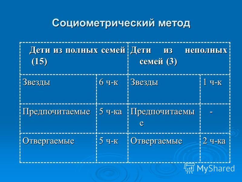 Социометрический метод Дети из полных семей (15) Дети из полных семей (15) Дети из неполных семей (3) Звезды 6 ч-к Звезды 1 ч-к Предпочитаемые 5 ч-ка Предпочитаемы е - Отвергаемые 5 ч-к Отвергаемые 2 ч-ка