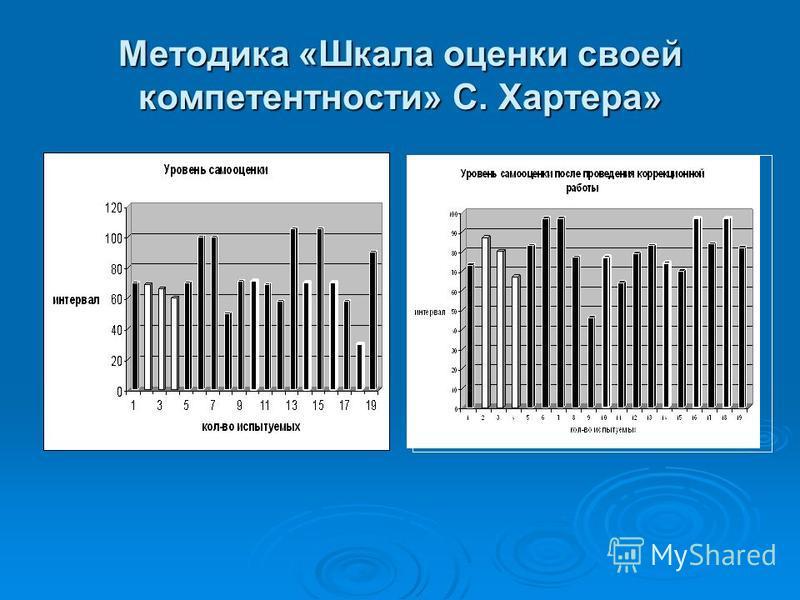 Методика «Шкала оценки своей компетентности» С. Хартера»