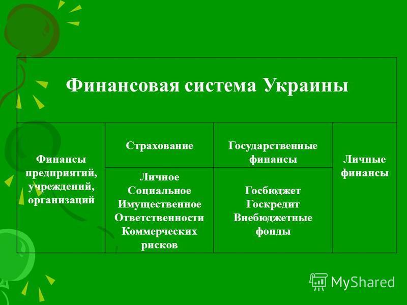 Финансовая система Украины Финансы предприятий, учреждений, организаций Страхование Государственные финансы Личные финансы Личное Социальное Имущественное Ответственности Коммерческих рисков Госбюджет Госкредит Внебюджетные фонды