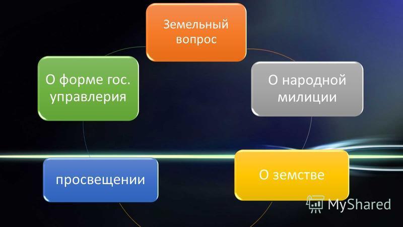 Земельный вопрос О народной милиции О земстве просвещении О форме гос. управления