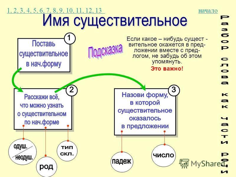 Если какое – нибудь сущест - вительное окажется в пред- ложении вместе с пред- логом, не забудь об этом упомянуть. Это важно! 1, 2, 3, 4, 5, 6, 7, 8, 9, 10, 11, 12, 13 1, 2, 3, 4, 5, 6, 7, 8, 9, 10, 11, 12, 13 начало
