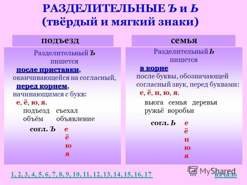 РАЗДЕЛИТЕЛЬНЫЕ Ъ и Ь (твёрдый и мягкий знаки) подъездсемья Разделительный Ъ пишется после приставки после приставки, оканчивающейся на согласный, перед корнем перед корнем, начинающимся с букв: е, ё, ю, я. Разделительный Ь пишется в корне после буквы