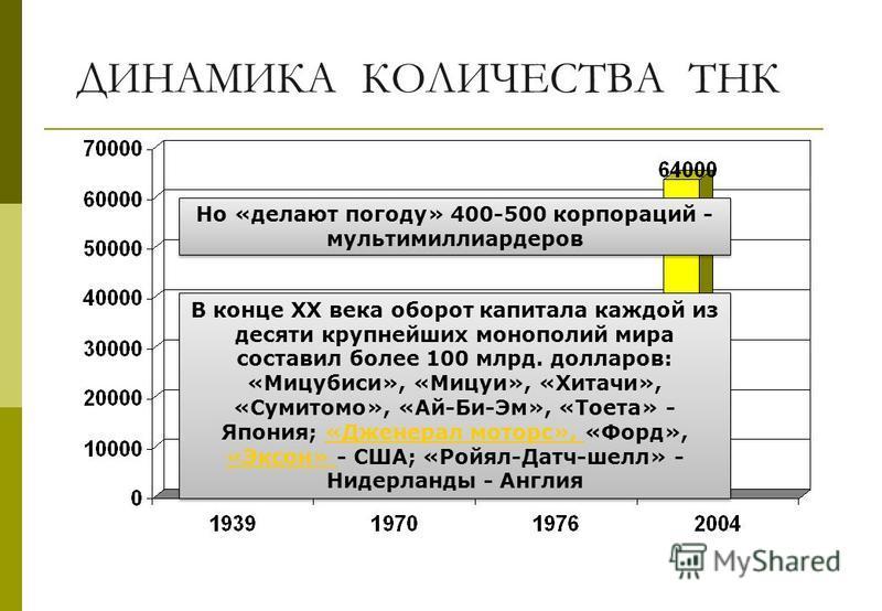 ДИНАМИКА КОЛИЧЕСТВА ТНК Но «делают погоду» 400-500 корпораций - мультимиллиардеров В конце XX века оборот капитала каждой из десяти крупнейших монополий мира составил более 100 млрд. долларов: «Мицубиси», «Мицуи», «Хитачи», «Сумитомо», «Ай-Би-Эм», «Т