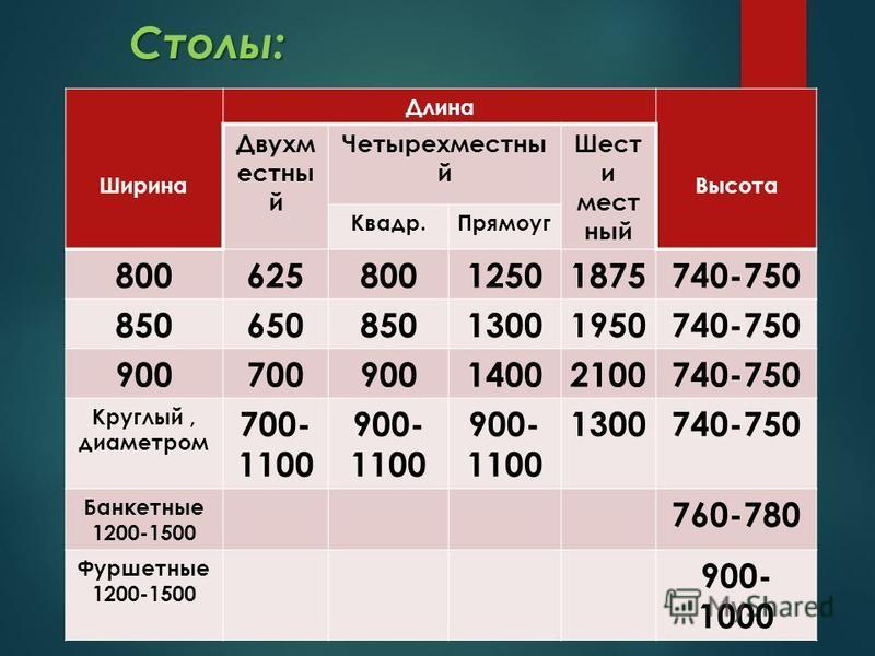Столы: Ширина Длина Высота Двухм естны й Четырехместны й Шест и мест ный Квадр.Прямоуг 80062580012501875740-750 85065085013001950740-750 90070090014002100740-750 Круглый, диаметром 700- 1100 900- 1100 1300740-750 Банкетные 1200-1500 760-780 Фуршетные
