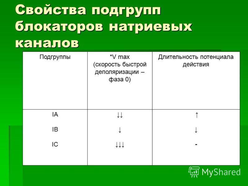 Свойства подгрупп блокаторов натриевых каналов Подгруппы*V max (скорость быстрой деполяризации – фаза 0) Длительность потенциала действия IA IB IС -