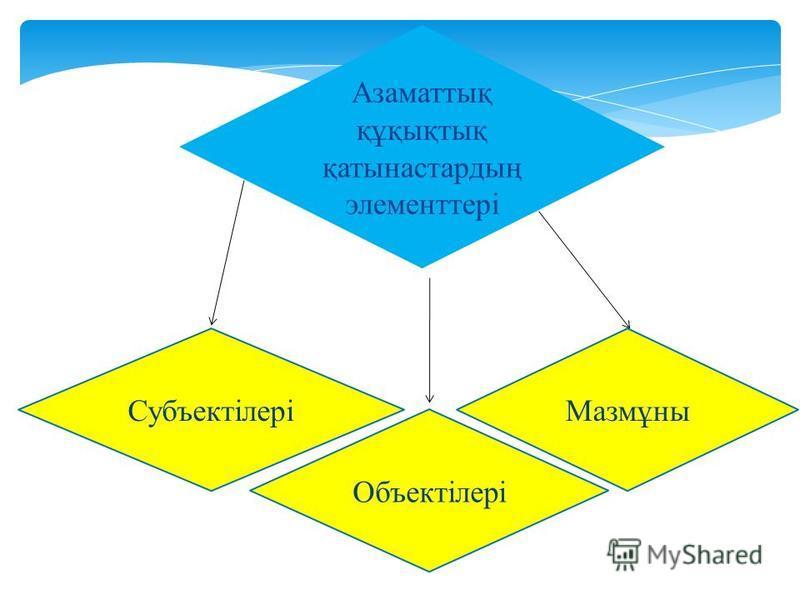 Азаматтық құқықтық қатынастардың элементтері Субъектілері Объектілері Мазмұны