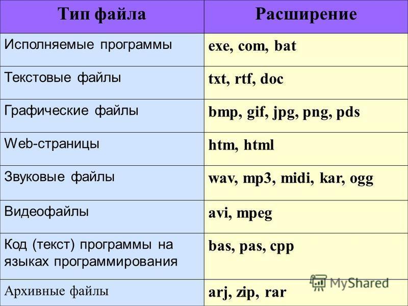 Тип файла Расширение Исполняемые программы exe, com, bat Текстовые файлы txt, rtf, doc Графические файлы bmp, gif, jpg, png, pds Web-страницы htm, html Звуковые файлы wav, mp3, midi, kar, ogg Видеофайлы avi, mpeg Код (текст) программы на языках прогр