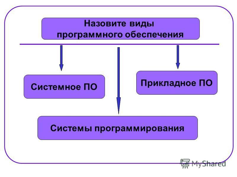 Назовите виды программного обеспечения Системное ПО Системы программирования Прикладное ПО