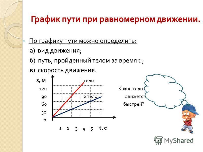 График пути при равномерном движении. По графику пути можно определить : а ) вид движения ; б ) путь, пройденный телом за время t ; в ) скорость движения. s, м 1 тело 120 Какое тело 90 2 тело движется 60 быстрей ? 30 0 1 2 3 4 5 t, c