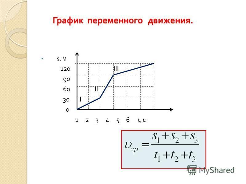 График переменного движения. s, м 120 III 90 60 II 30 I 0 1 2 3 4 5 6 t, c