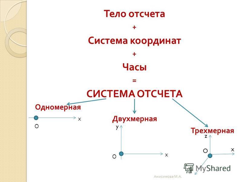 Тело отсчета + Система координат + Часы = СИСТЕМА ОТСЧЕТА Одномерная Двухмерная Трехмерная О х О х y O y x z Анисимова М. А.