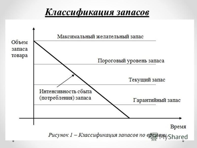 Классификация запасов