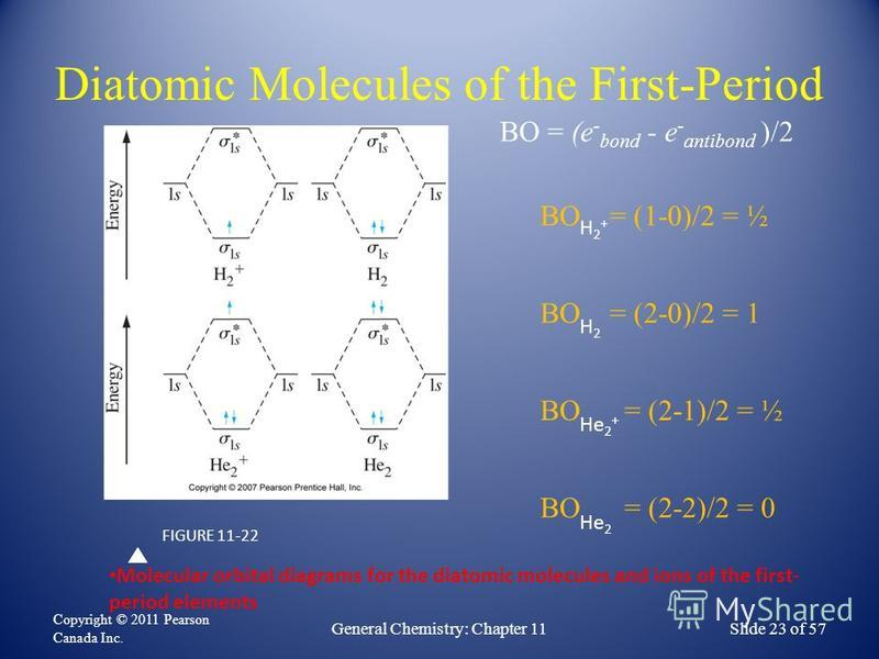 Diatomic Molecules of the First-Period Copyright © 2011 Pearson Canada Inc. General Chemistry: Chapter 11Slide 23 of 57 FIGURE 11-22 Molecular orbital diagrams for the diatomic molecules and ions of the first- period elements BO = (1-0)/2 = ½ H2+H2+