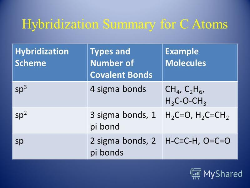 Hybridization Summary for C Atoms Hybridization Scheme Types and Number of Covalent Bonds Example Molecules sp 3 4 sigma bondsCH 4, C 2 H 6, H 3 C-O-CH 3 sp 2 3 sigma bonds, 1 pi bond H 2 C=O, H 2 C=CH 2 sp2 sigma bonds, 2 pi bonds H-CC-H, O=C=O