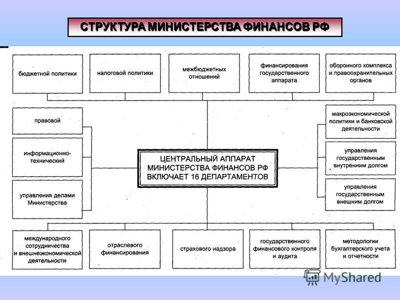 СТРУКТУРА МИНИСТЕРСТВА ФИНАНСОВ РФ