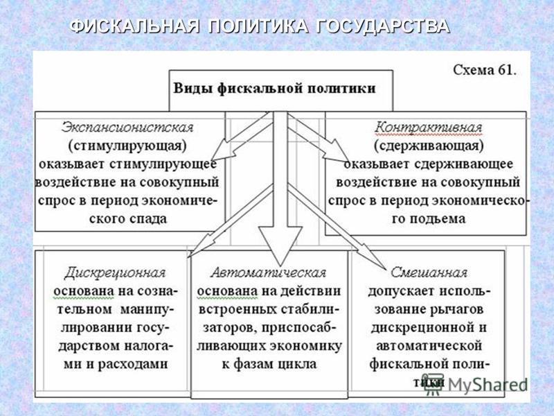ФИСКАЛЬНАЯ ПОЛИТИКА ГОСУДАРСТВА