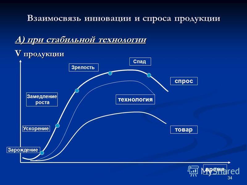 34 Взаимосвязь инновации и спроса продукции А) при стабильной технологии V продукции время товар спрос технология Зарождение Ускорение Замедление роста Зрелость Спад