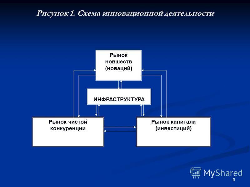9 Рисунок 1. Схема инновационной деятельности Рынок новшеств (новаций) ИННОВАЦИОННАЯ ИНФРАСТРУКТУРА Рынок чистой конкуренции Рынок капитала (инвестиций)