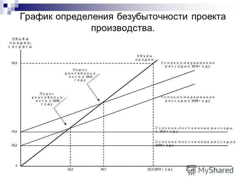График определения безубыточности проекта производства.