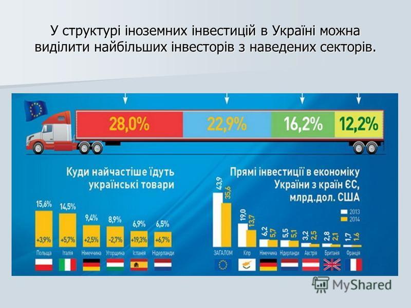 У структурі іноземних інвестицій в Україні можна виділити найбільших інвесторів з наведених секторів.