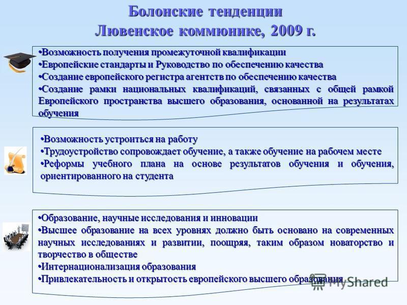 Болонские тенденции Лювенское коммюнике, 2009 г. Возможность получения промежуточной квалификации Возможность получения промежуточной квалификации Европейские стандарты и Руководство по обеспечению качества Европейские стандарты и Руководство по обес
