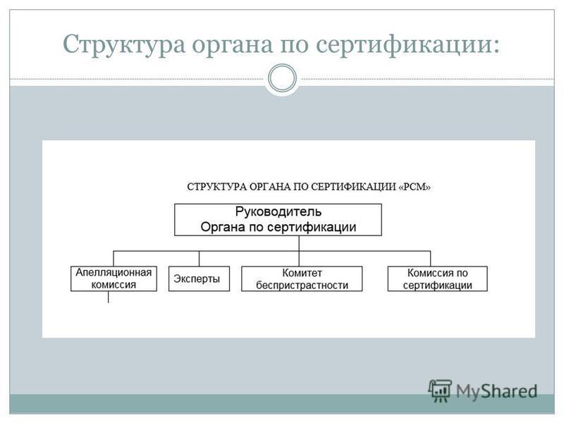 Структура органа по сертификации: