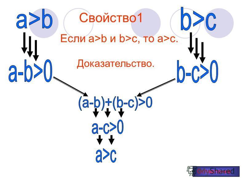 Свойство 1 Если a>b и b>c, то a>c. Доказательство. Оглавление