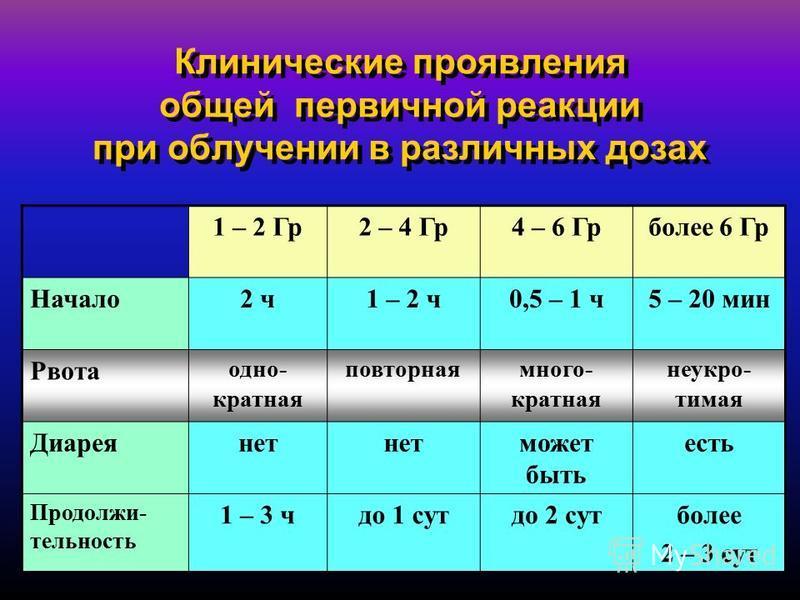 15 Клинические проявления общей первичной реакции при облучении в различных дозах 1 – 2 Гр 2 – 4 Гр 4 – 6 Грболее 6 Гр Начало 2 ч 1 – 2 ч 0,5 – 1 ч 5 – 20 мин Рвота одно- кратная повторная многократная неукротимая Диареянет может быть есть Продолжи-