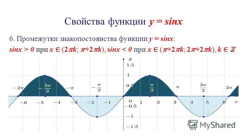Свойства функции y = sinx 6. Промежутки знакопостоянства функции y = sinx: sinx > 0 при x (2k; +2k), sinx < 0 при x (+2k; 2+2k), k