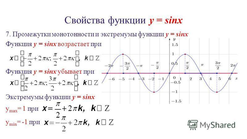 Свойства функции y = sinx 7. Промежутки монотонности и экстремумы функции y = sinx Функция y = sinx возрастает при Функция y = sinx убывает при Экстремумы функции y = sinx y max = 1 при y min = -1 при