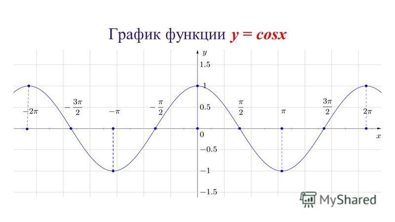 График функции y = cosx