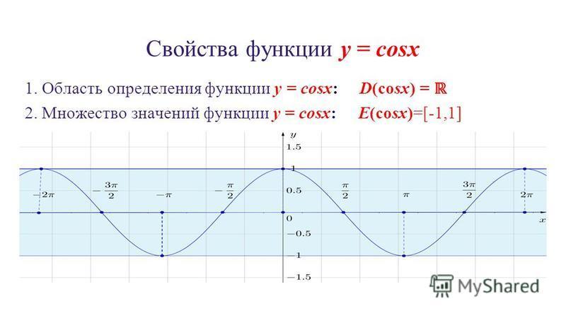 Свойства функции y = cosx 1. Область определения функции y = cosx: D(cosx) = 2. Множество значений функции y = cosx: E(cosx)=[-1,1]