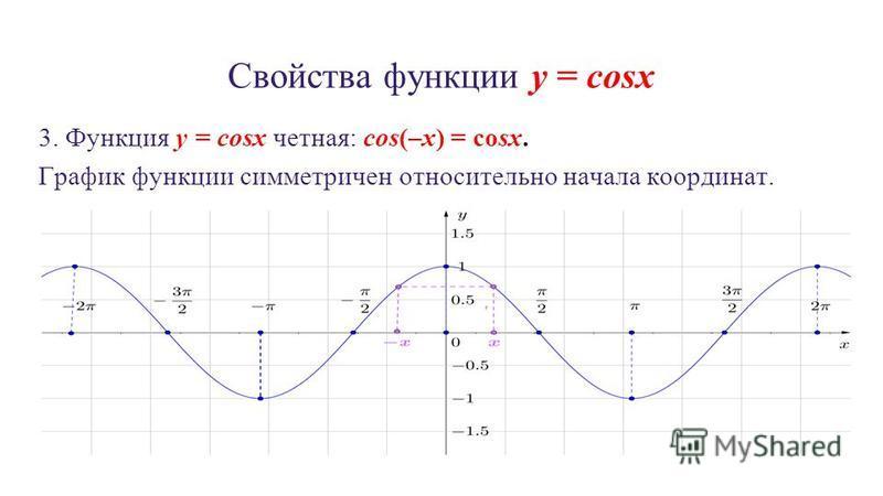 Свойства функции y = cosx 3. Функция y = cosx четная: cos(–x) = cosx. График функции симметричен относительно начала координат.