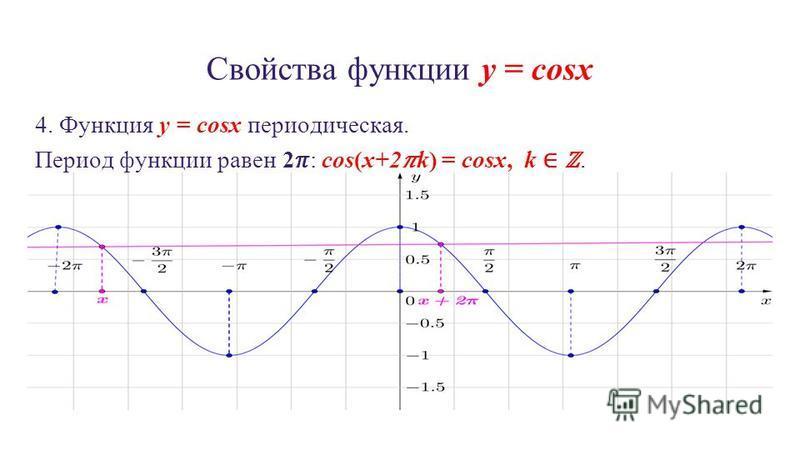 Свойства функции y = cosx 4. Функция y = cosx периодическая. Период функции равен 2: cos(x+2k) = cosx, k.