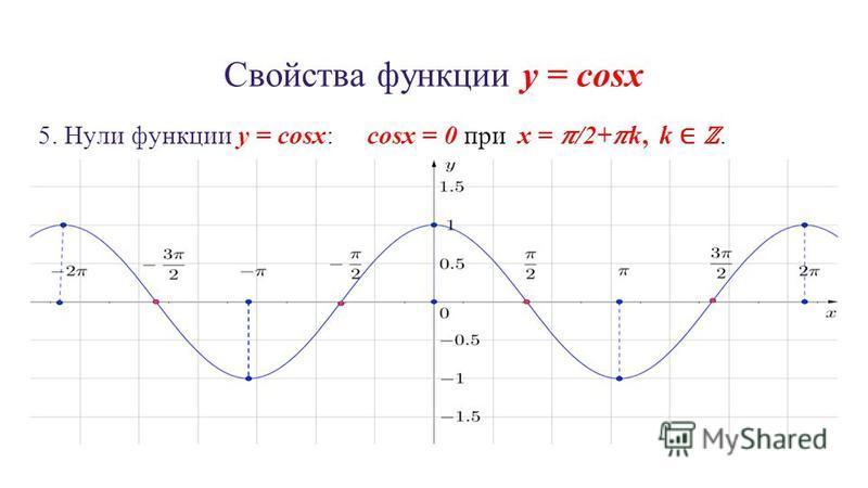 Свойства функции y = cosx 5. Нули функции y = cosx: cosx = 0 при x = /2+k, k.