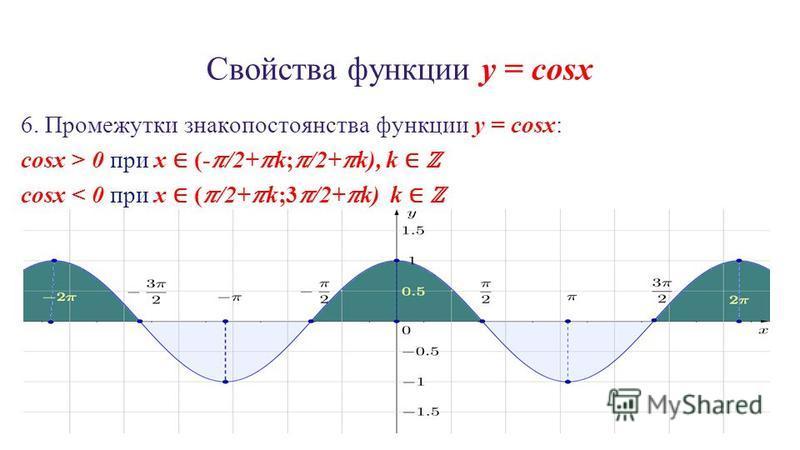Свойства функции y = cosx 6. Промежутки знакопостоянства функции y = cosx: cosx > 0 при x (-/2+k;/2+k), k cosx < 0 при x (/2+k;3/2+k) k