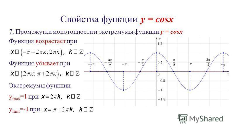 Свойства функции y = cosx 7. Промежутки монотонности и экстремумы функции y = cosx Функция возрастает при Функция убывает при Экстремумы функции y max =1 при y min =-1 при
