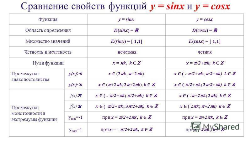 Сравнение свойств функций y = sinx и y = cosx Функцияy = sinxy = cosx Область определения D(sinx) = D(cosx) = Множество значенийE(sinx) = [-1,1]E(cosx) = [-1,1] Четность и нечетность нечетная четная Нули функции x = k, k x = /2+k, k Промежутки знакоп