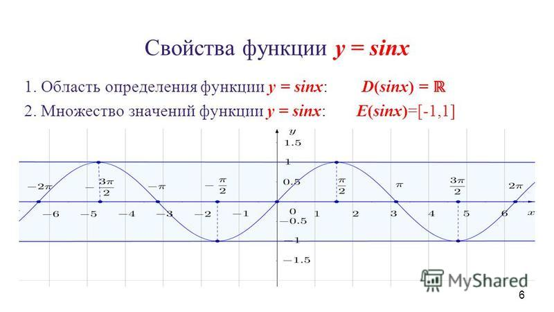 Свойства функции y = sinx 1. Область определения функции y = sinx: D(sinx) = 2. Множество значений функции y = sinx:E(sinx)=[-1,1] 6