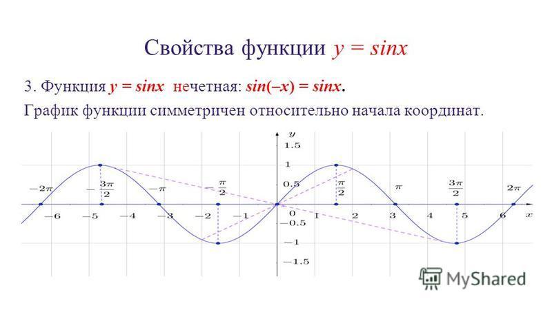 Свойства функции y = sinx 3. Функция y = sinx нечетная: sin(–x) = sinx. График функции симметричен относительно начала координат.