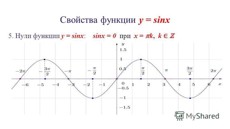 Свойства функции y = sinx 5. Нули функции y = sinx: sinx = 0 при x = k, k